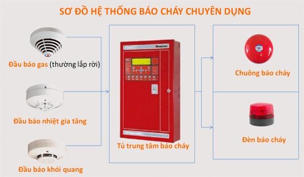 so-do-he-thong-bao-chay
